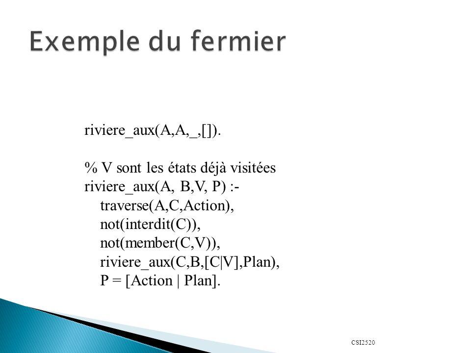Exemple du fermier riviere_aux(A,A,_,[]).